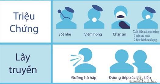 1 số triệu chứng của bệnh